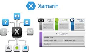images xamarin - Xamarin : The next big Thing in Mobile App Development