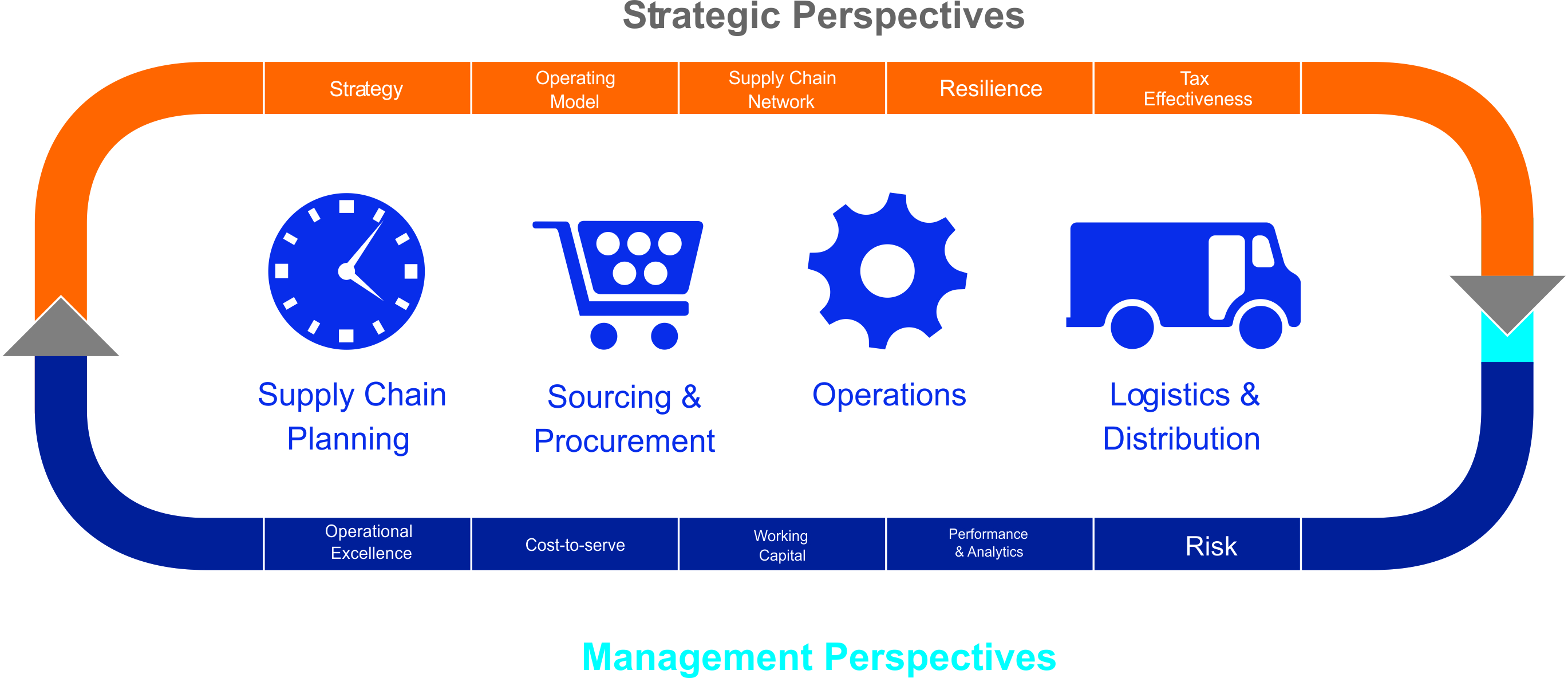 ERP Solutions for Supply chain