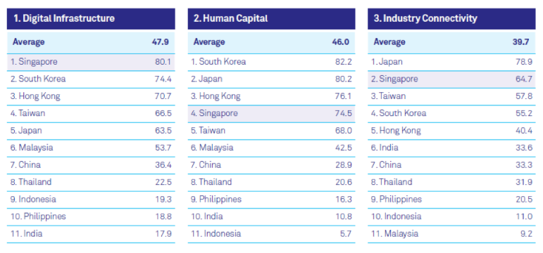 Digital Transformation, Singapore Ranks 1st in the Asian Digital Transformation Index, Twice: Let's See How!