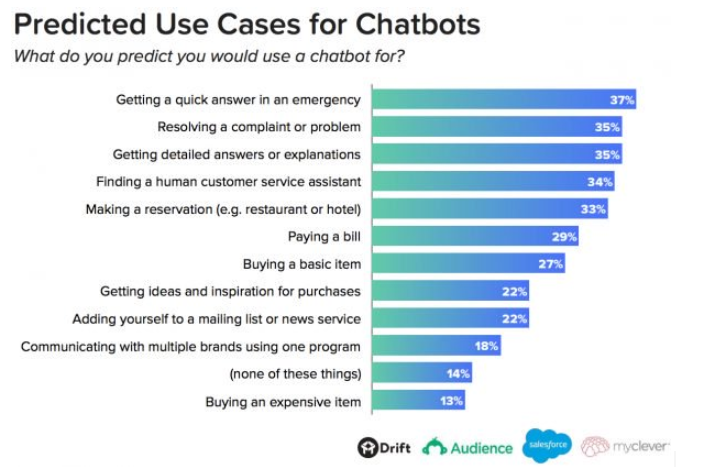 Customer Survey Chatbot, Chatbot: The Best Tool for Customer Surveys??
