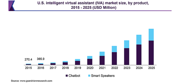 Virtual Assistant Market Size