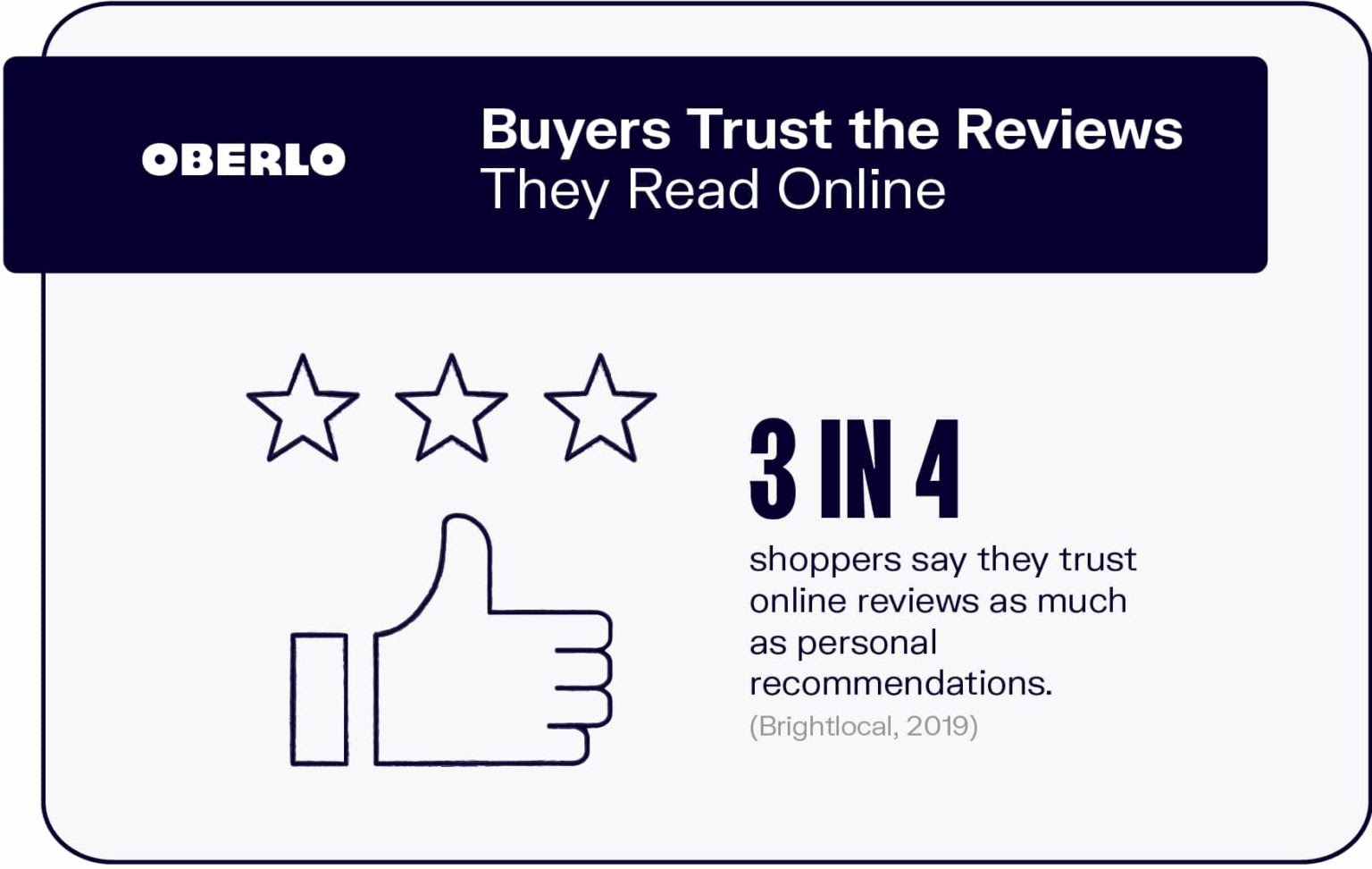 Buyers that trust reviews