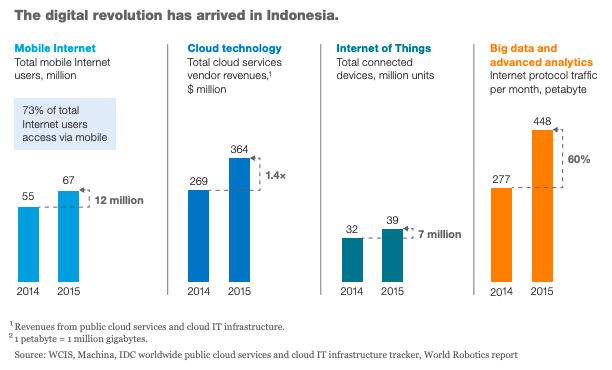 Digital revolution in Indonesia