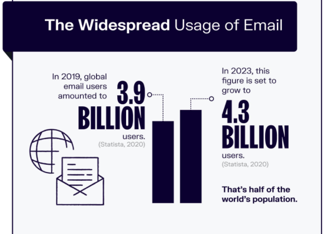 usage of email