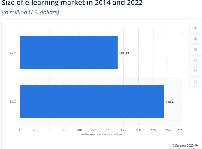 size of e-learning market